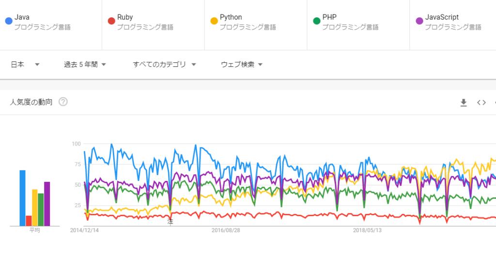 プログラミング言語比較(Google Trends調査)